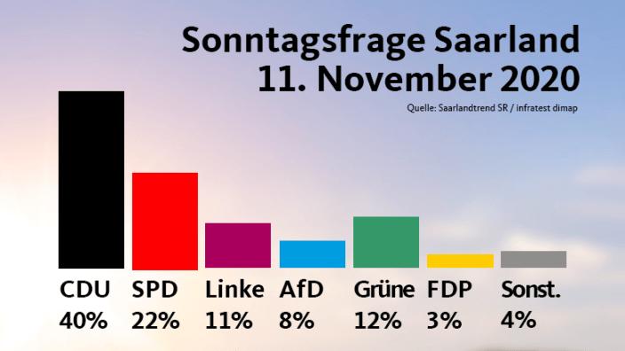 Diagramm Saarlandtrend Sonntagsfrage November 2020